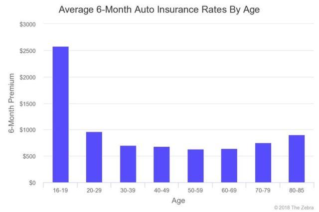 Average Car Insurance Rates By Age >> Average Car Insurance Cost 2020 - Atlanta Celebrity News